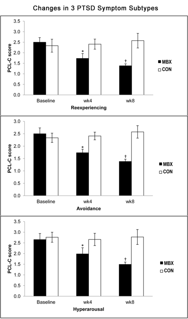 MBX Effects on 3 PTSD symptom subtypes