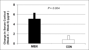 MBX Effects on cortisol levels in PTSD