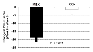 MBX Effects on PCL-C score in PTSD